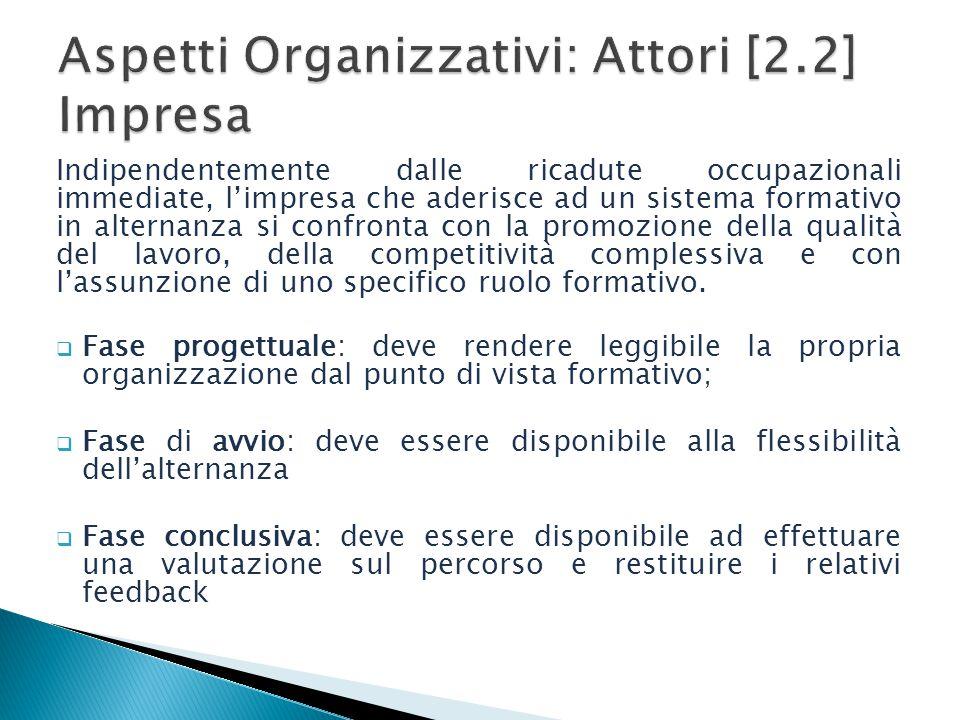 Aspetti Organizzativi: Attori [2.2] Impresa